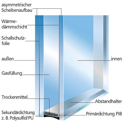 Fabulous Fensterglas tauschen für besseren Lärm- und Wärmeschutz! SD72